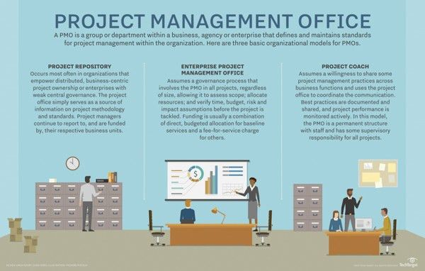 What is PMO (project management office)? - Definition from WhatIs.com