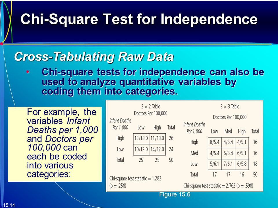 15 Chi-Square Tests Chi-Square Test for Independence - ppt video ...