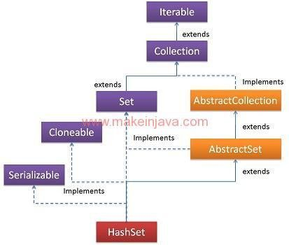 What is HashSet collection in java (class hierarchy & example)