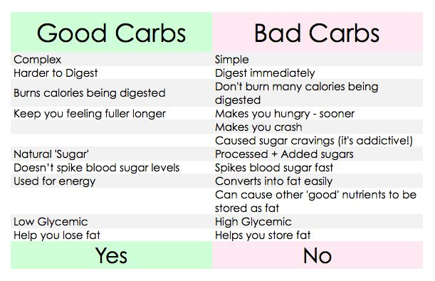 The Beet an Example of Good Carb vs. Bad Carb | Find Out Why: Fat ...