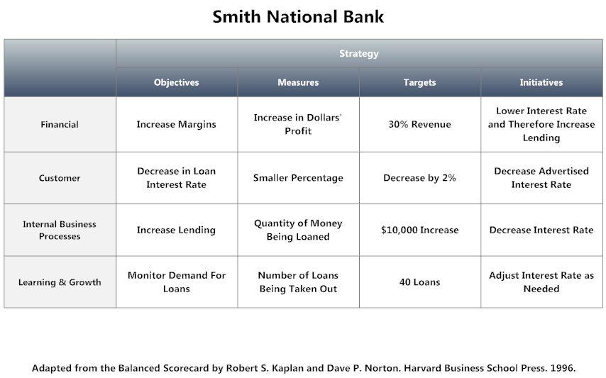 Balanced Scorecard Example - National Bank | Balanced Scorecard ...