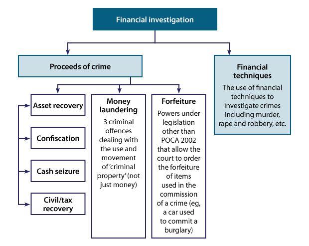 Effective financial investigation