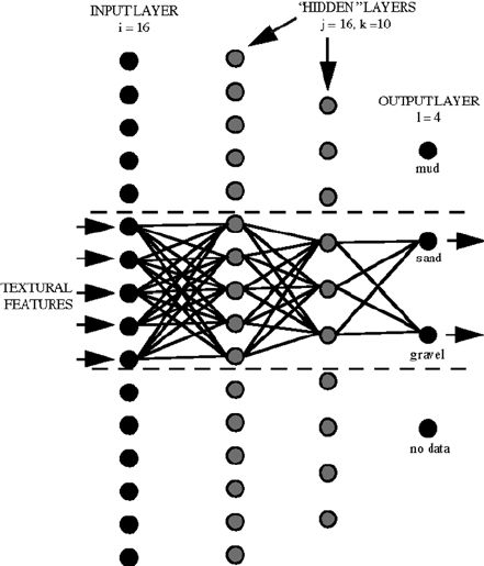 Example of the neural network architecture with 3 layers and ...