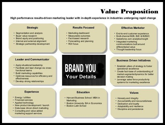 Articulate Your Personal Value Proposition(PVP) | Dr.VDN ...