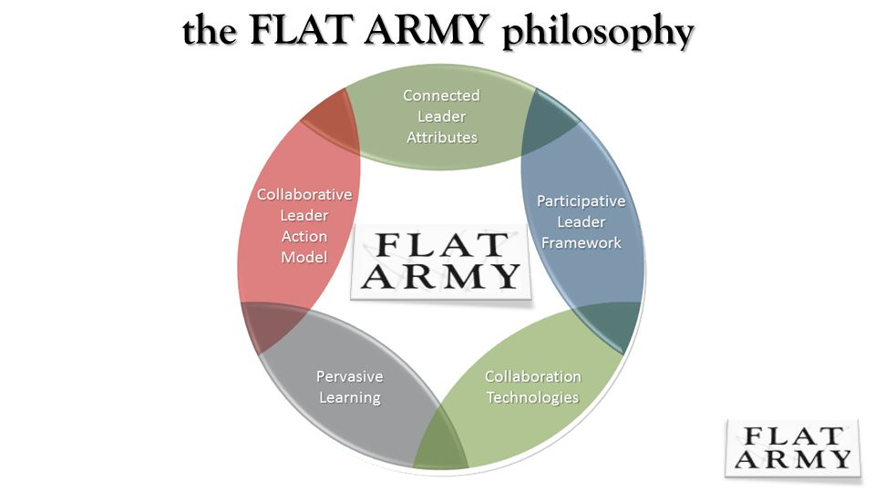 the blog of dan pontefract | the FLAT ARMY cheat sheet