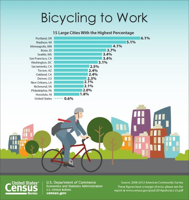 Biking to Work Increases 60 Percent Over Last Decade