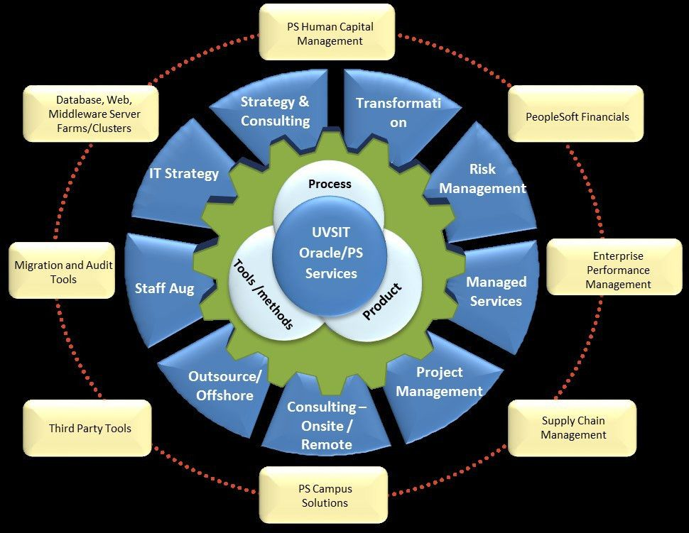 PEOPLESOFT TECHNICAL SERVICES
