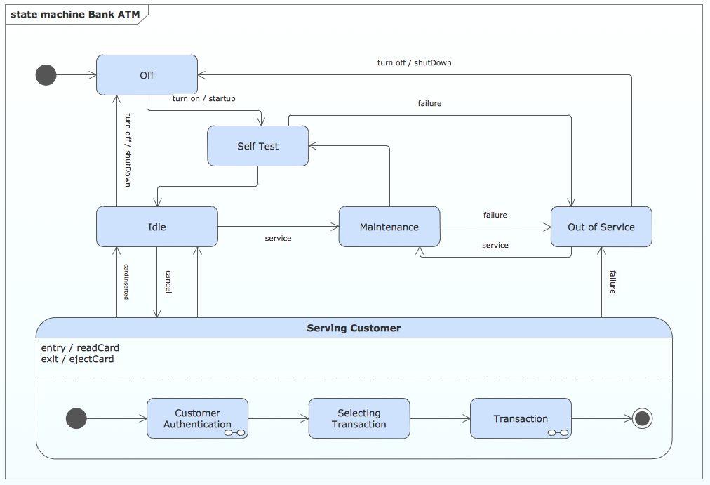 UML State Machine Diagram | Professional UML Drawing