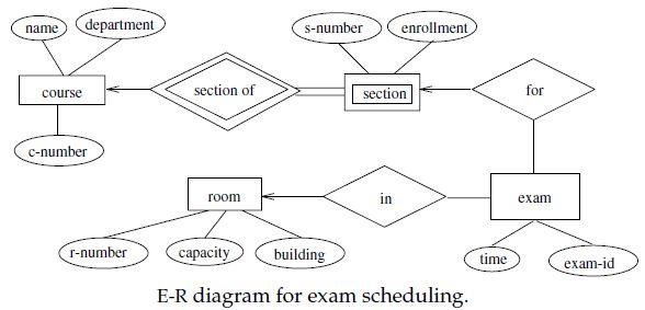 ER Diagram Examples - Questions - EDUGRABS