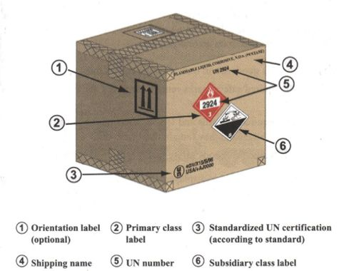 Marking and Labelling of Dangerous Goods