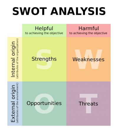 How to Use a SWOT Analysis in your SEO Keyword Research