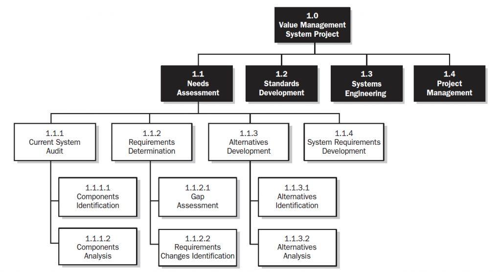 Free PMP Certification Exam Prep - Scope Management