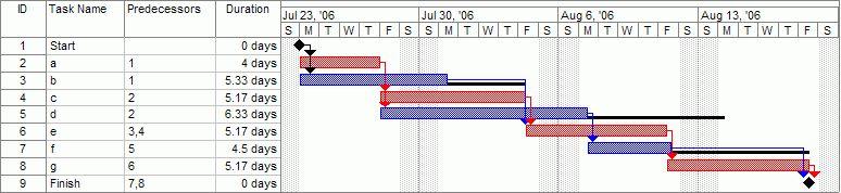 Gantt chart - Wikipedia
