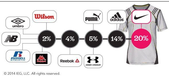 The Most Active Sponsors In the Apparel Category - IEG Sponsorship ...