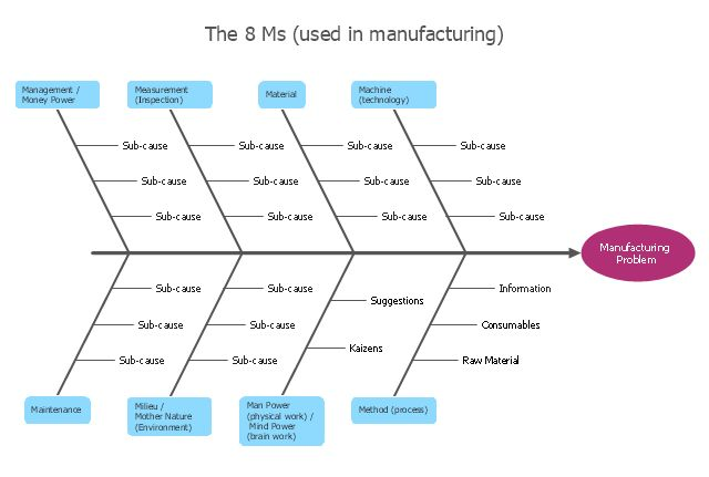 Manufacturing 8 Ms fishbone diagram - Template