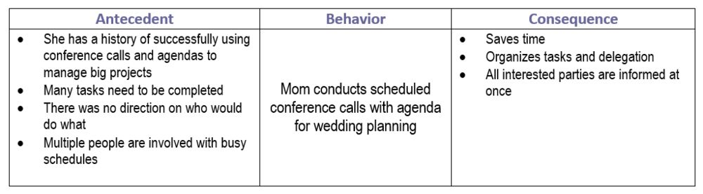 Wedding Guest Behavior — Bloom Behavioral Consulting, LLC