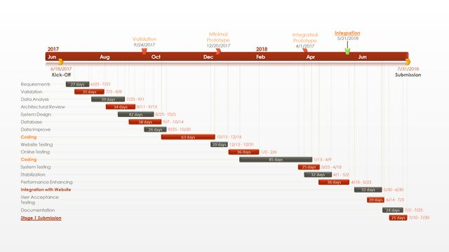 Office Timeline: Gantt Chart Template Collection