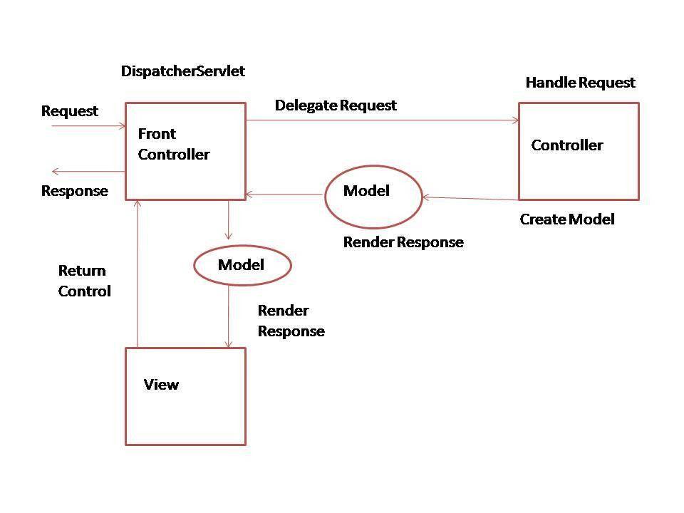 Spring MVC Example