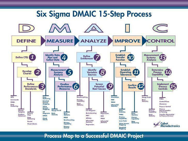 Six Sigma DMAIC 15-Step Process D M A I C DEFINE MEASURE ...