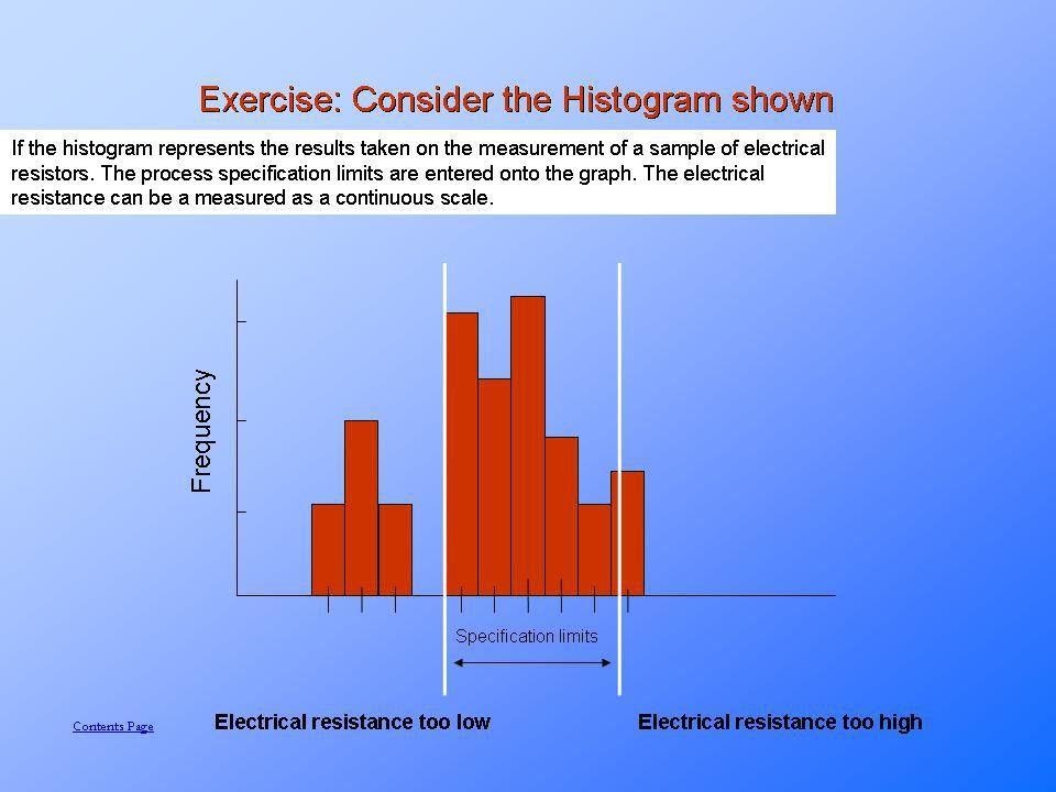 Interpreting and examples of Histograms.PresentationEZE