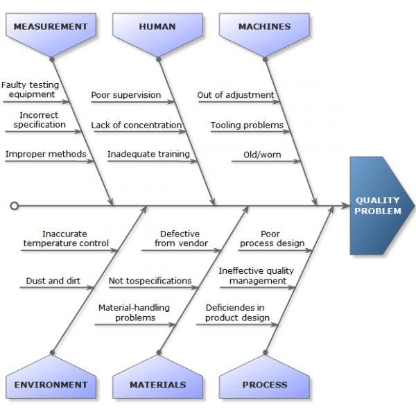 Ishikawa Diagram | Diagram Site