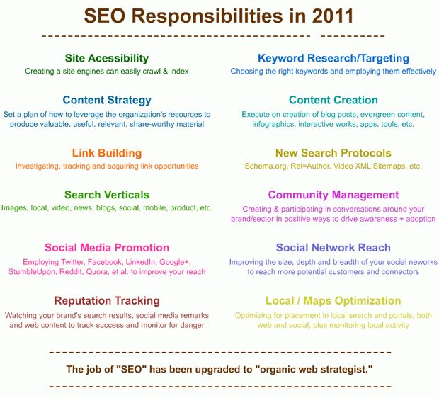 The Responsibilities of SEO Have Been Upgraded - Moz
