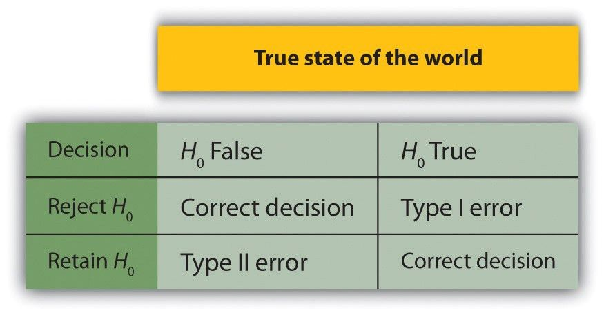 Null Hypothesis - Why reject it? | Shobha Mourya | Pulse | LinkedIn