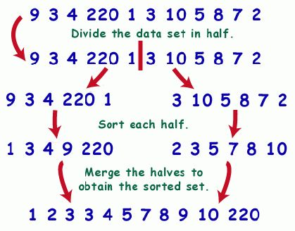 SparkNotes: Examples of Recursion: Recursion in Sorting (page 2)