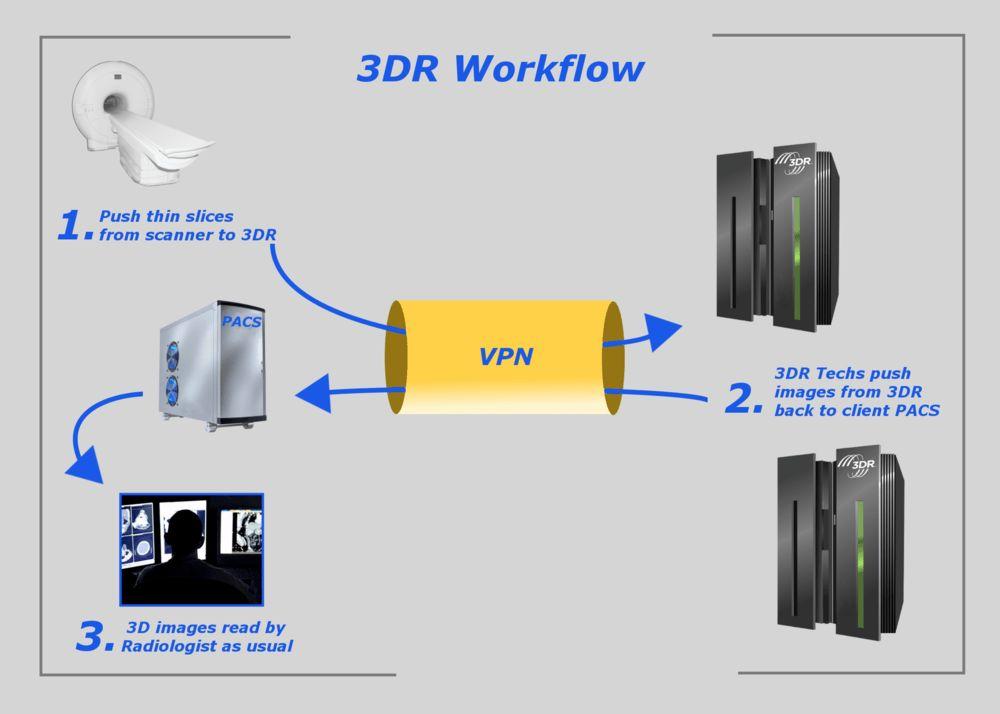 3DR Laboratories, 3D Medical Post-Processing Imaging —3DR Process