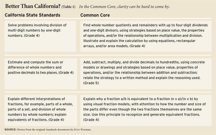 The Common Core Math Standards - Education Next : Education Next