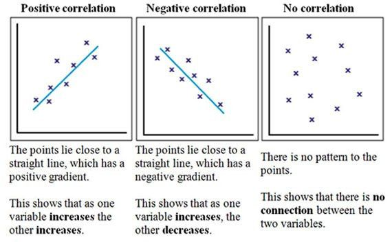 Correlation | Simply Psychology