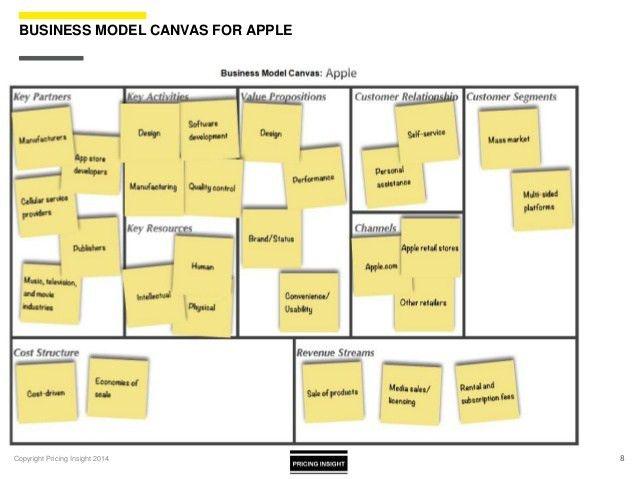 Business Model Workshop Pack Template