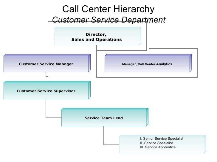 Sample Call Center Hierarchy 8.13.07