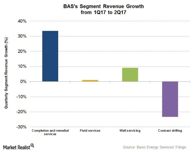 How Did Basic Energy Services' Segments Perform in 2Q17? - Market ...
