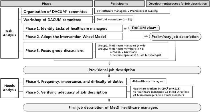 Development of a Standardized Job Description for Healthcare ...