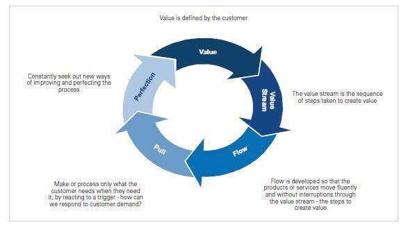 The Value Of Customer Value - Strategy - Malta