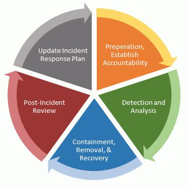 9 Parts of an Effective Cyber Incident Response Plan