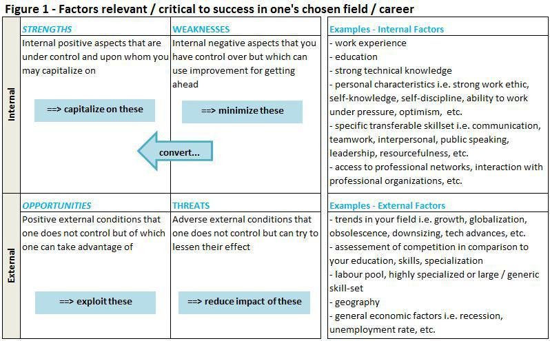 Using SWOT Analysis in Career Planning | Sarwat J. Awan | Pulse ...