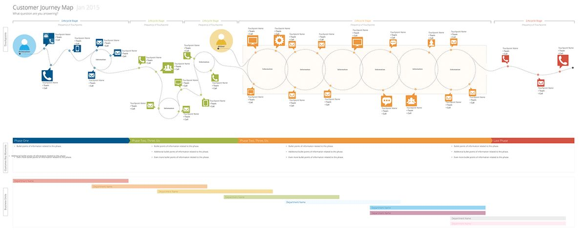 Customer Journey Map Template + Stencils on Behance | Design ...