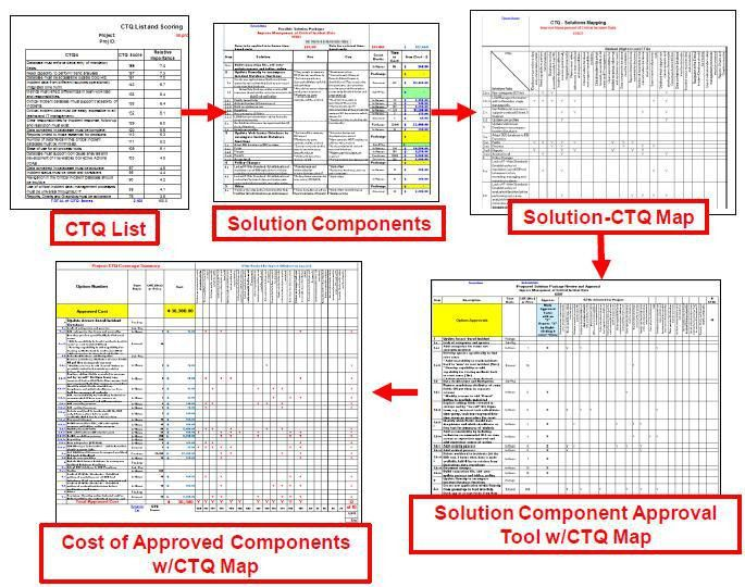 Project Solution Recommendation Tool - iSixSigma Marketplace