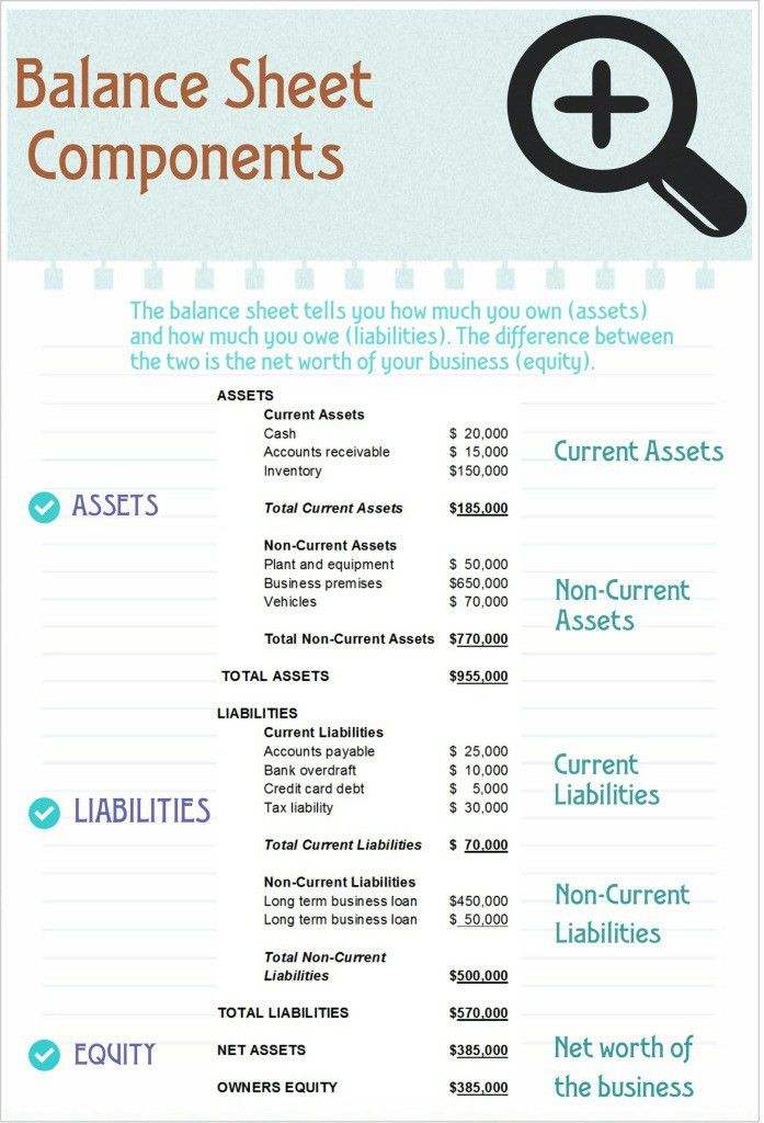 Balance Sheets Explained | e-BAS Accounts