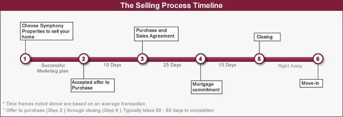 Selling Process | Symphony Properties
