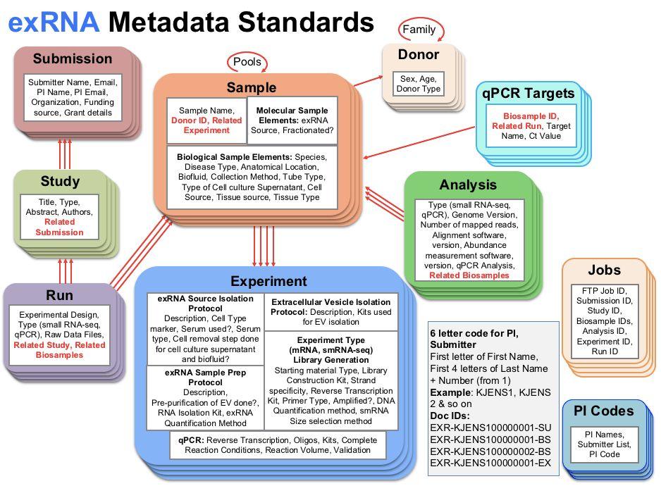 exRNA Data Coordination Center - ExRNA Metadata Standards - The ...