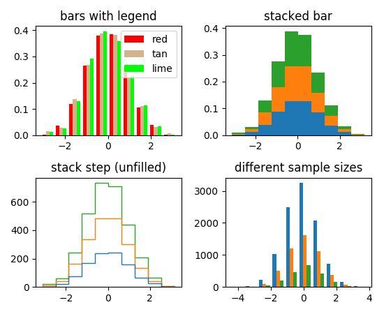 statistics example code: histogram_demo_multihist.py — Matplotlib ...