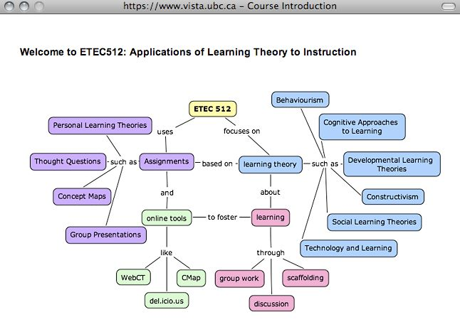 Concept Mapping Resources - UBC Wiki