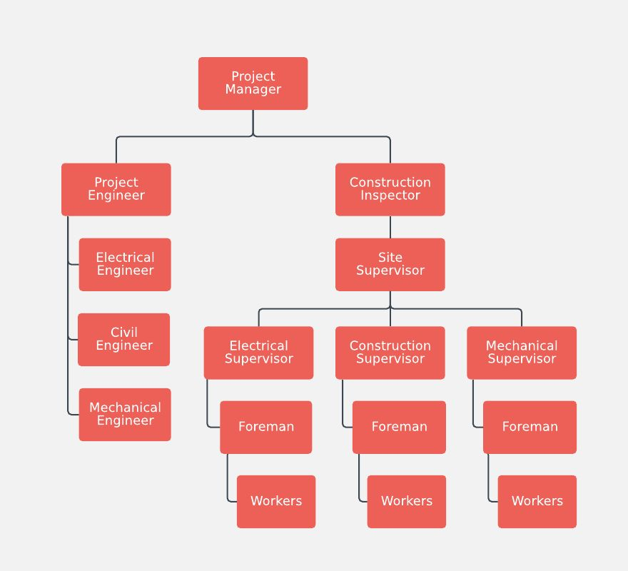 Org Chart Examples and Templates | Lucidchart