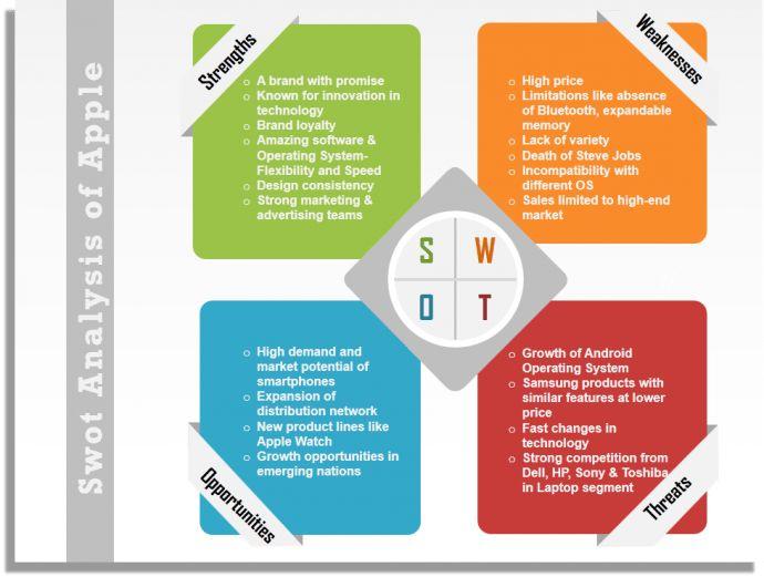 SWOT Analysis of Apple | foda | Pinterest | Swot analysis and Business