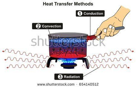 Heat Transfer Methods Infographic Diagram Including Stock Vector ...