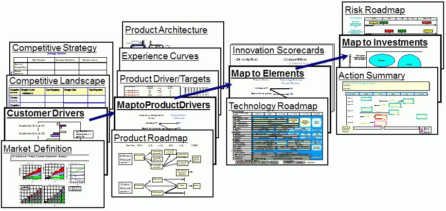 Visualizing Strategic and Technology Roadmaps