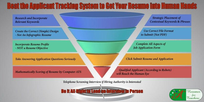 Applicant Tracking Systems Screen Education Candidates Using Keywords